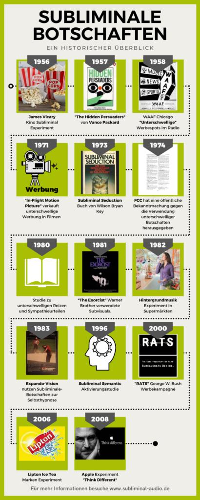Subliminale Botschaften in kommerziellen Anwendungen, ein historischer Überblick